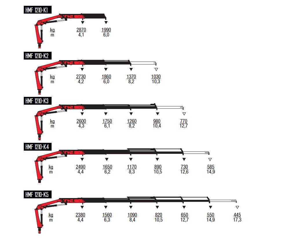1210K-RC-wykresy-udzwigow