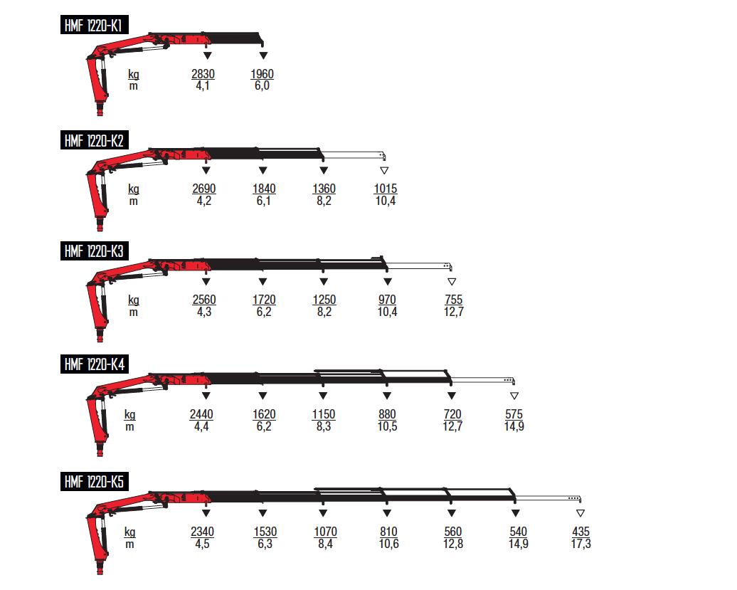 1220K-RC-wykresy-udzwigow
