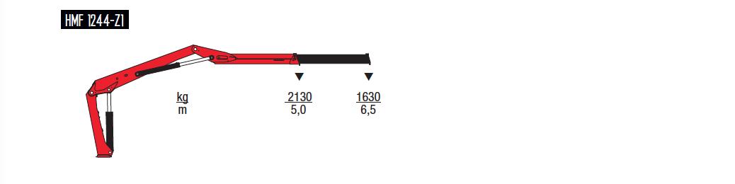1244-Z-wykresy-udzwigow