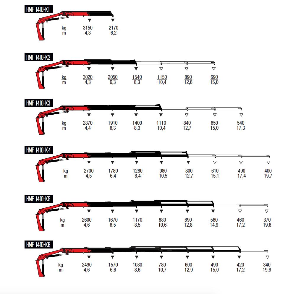 1410K-RC-wykresy-udzwigow