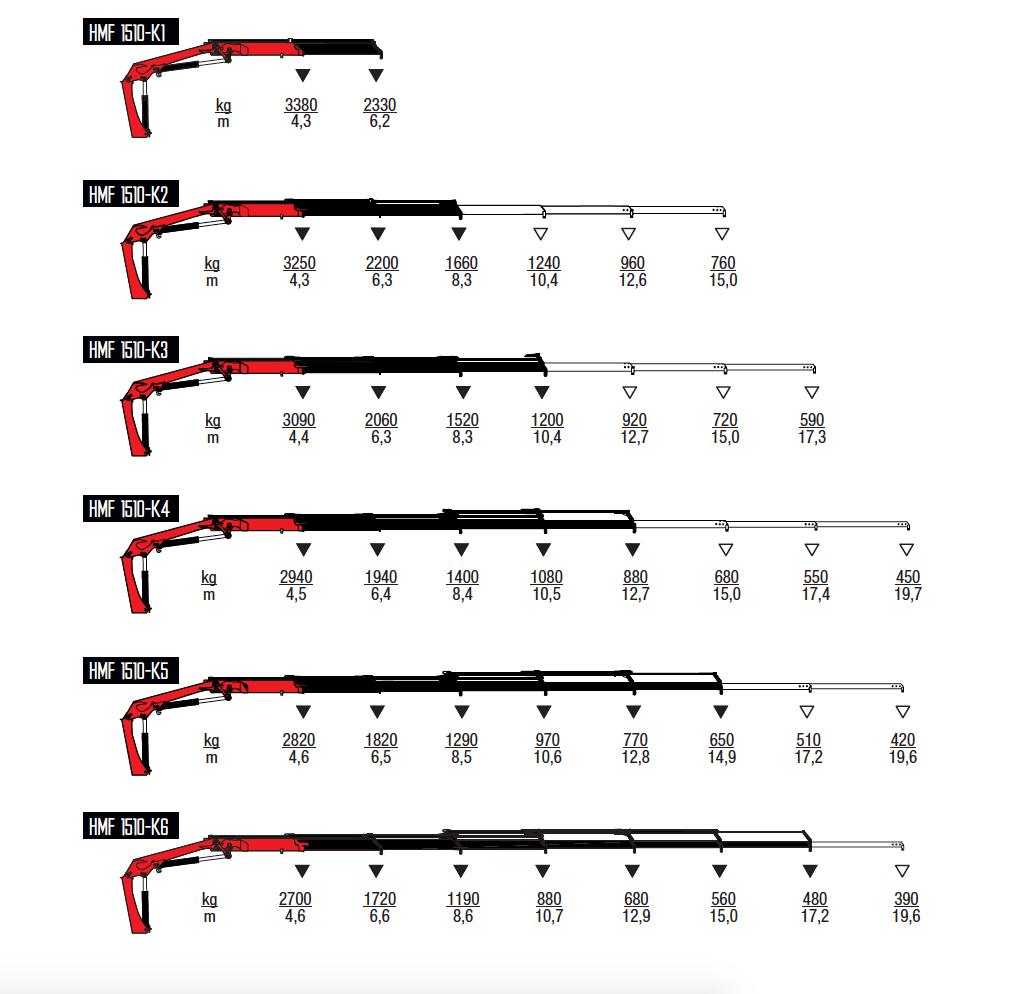 1510-K-wykresy-udzwigow