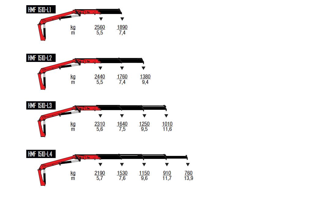 1510-L-wykresy-udzwigow