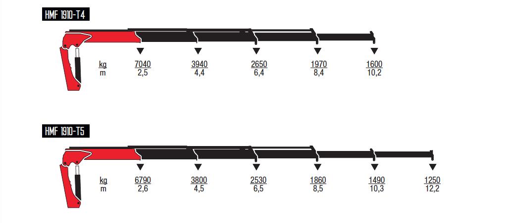 1910-T-wykresy-udzwigow