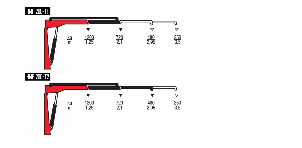 200-T-wykresy-udzwigow