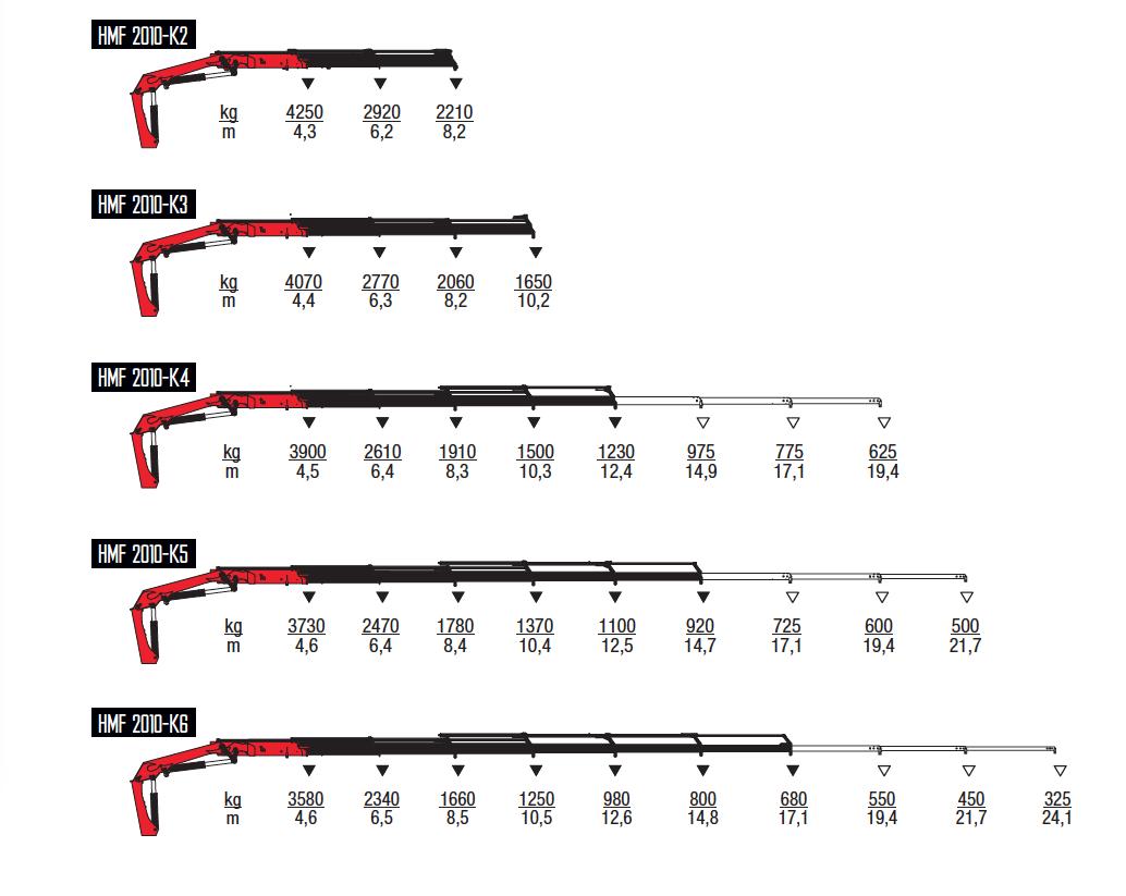 2010K-RC-wykresy-udzwigow