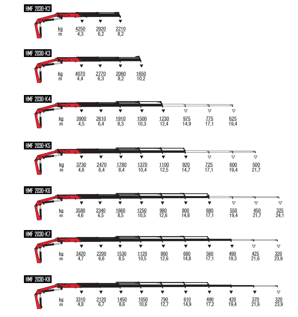 2030-K-wykresy-udzwigow