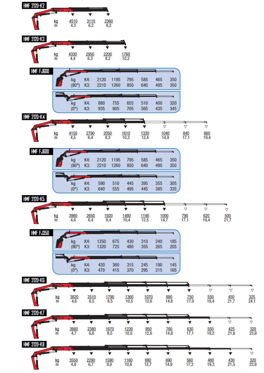2120-K-wykresy-udzwigow