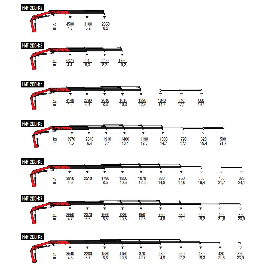 2130-K-wykresy-udzwigow
