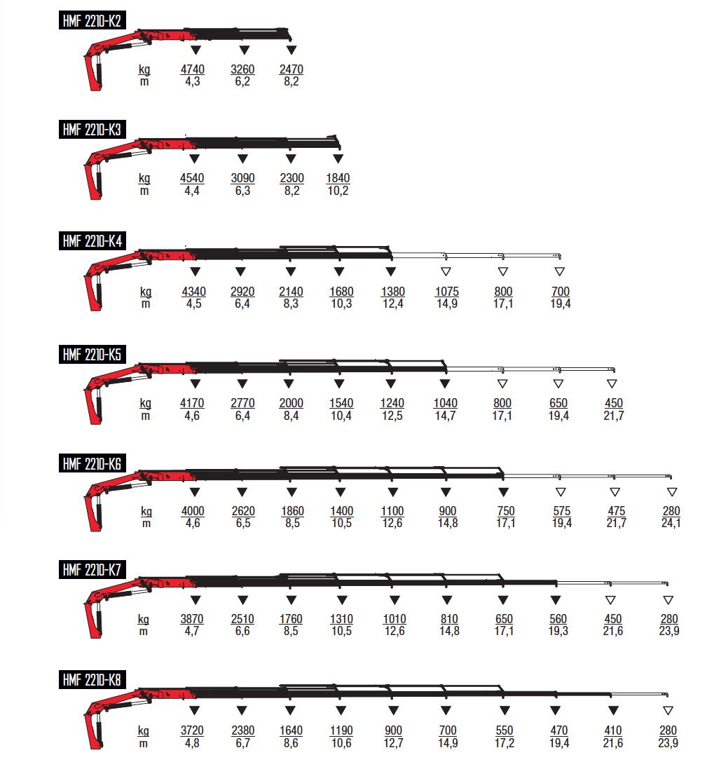 2210-K-wykresy-udzwigow