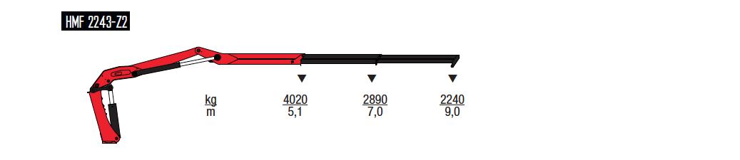 2243-Z-wykresy-udzwigow