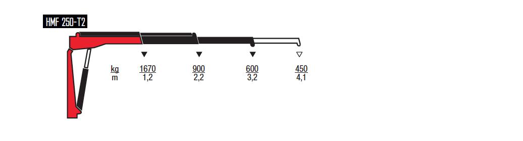 250-T-wykresy-udzwigow