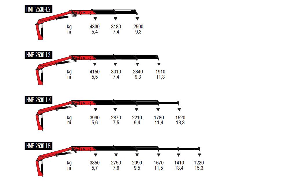 2530-L-wykresy-udzwigow