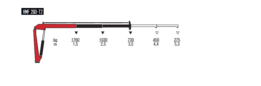 260-T-wykresy-udzwigow