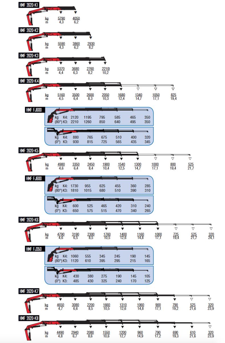 2620-K-wykresy-udzwigow