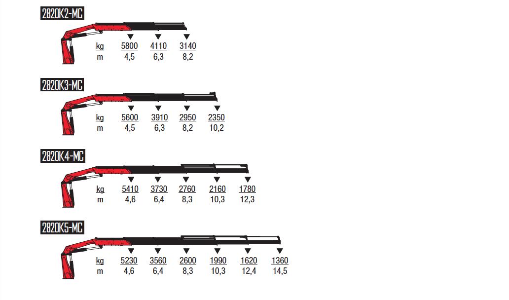 2820K-MC-wykresy-udzwigow