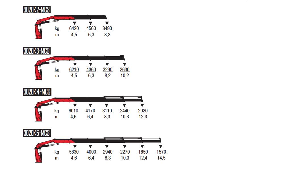 3020K-MCS-wykresy-udzwigow
