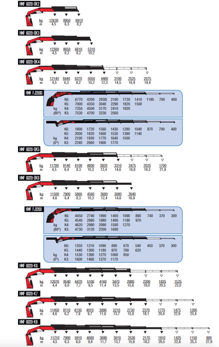 6020-K-wykresy-udzwigow