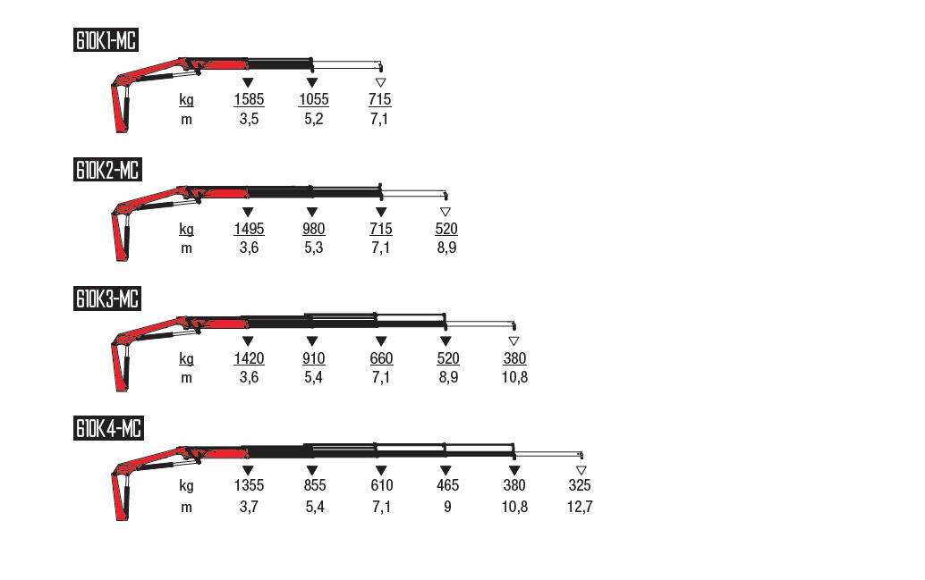 610K-MC-wykresy-udzwigow