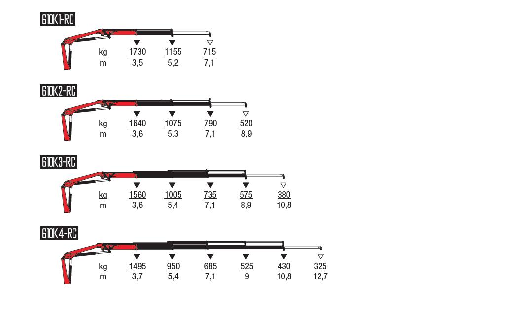 610K-RC-wykresy-udzwigow