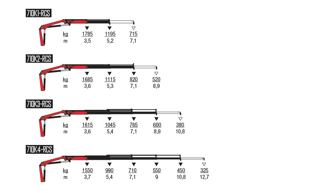 710K-RCS-wykresy-udzwigow