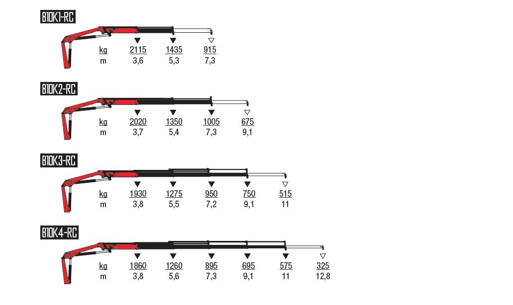 810K-RC-wykresy-udzwigow