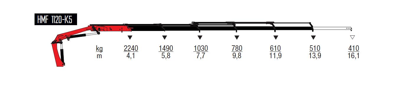 1120-K5-wykresy-udzwigow