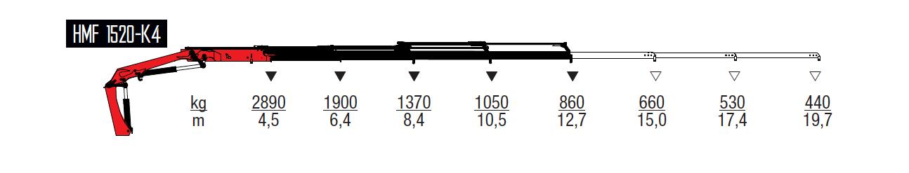 1520-K4-wykresy-udzwigow