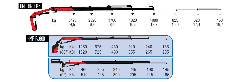 1820-K4-wykresy-udzwigow