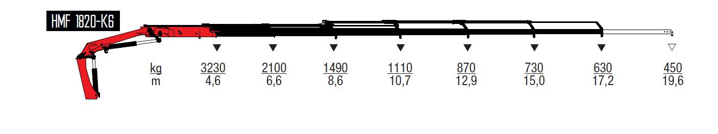 1820-K6-wykresy-udzwigow