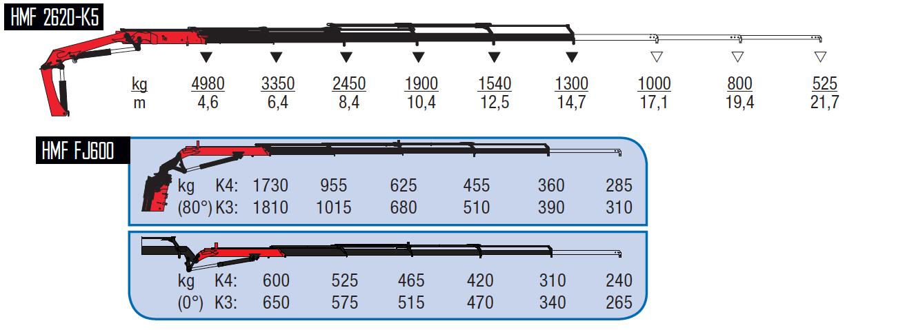 2620-K5 + FJ600 K3-wykresy-udzwigow