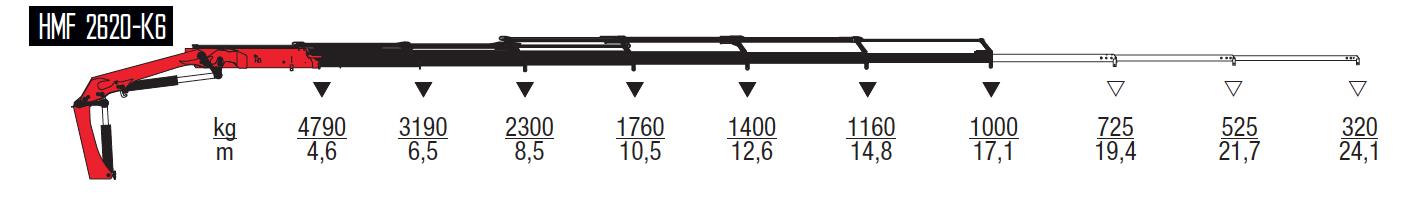 2620-K6-wykresy-udzwigow