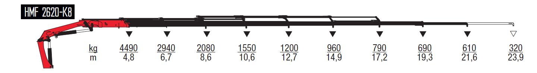 2620-K8-wykresy-udzwigow