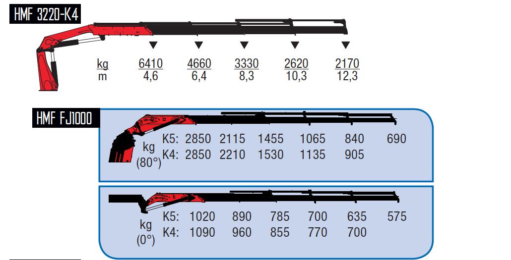 3220-K4 + FJ1000 K4-wykresy-udzwigow
