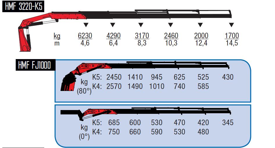 3220-K5 + FJ1000 K4-wykresy-udzwigow
