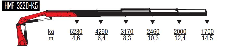3220-K5-wykresy-udzwigow