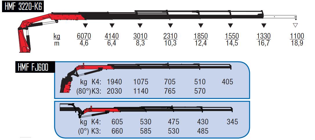 3220-K6 + FJ600 K3-wykresy-udzwigow