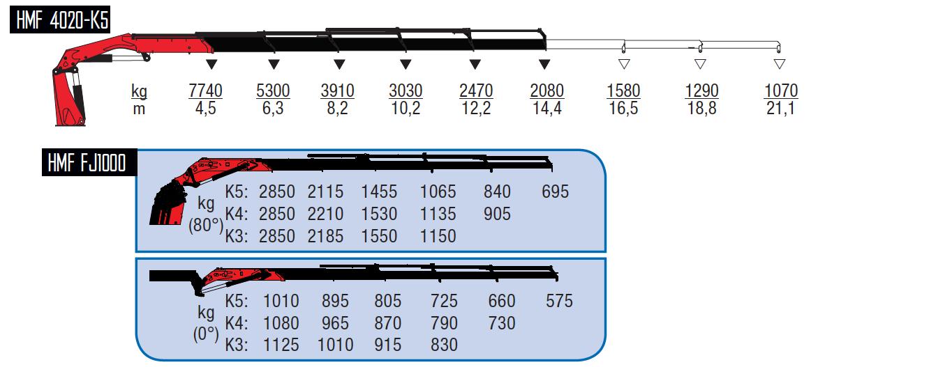 4020-K5 + FJ1000 K4-wykresy-udzwigow