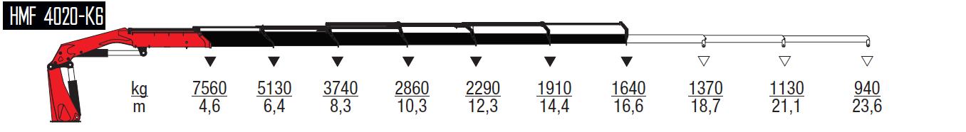 4020-K6-wykresy-udzwigow