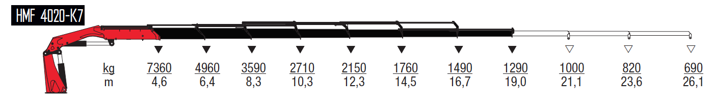 4020-K7-wykresy-udzwigow
