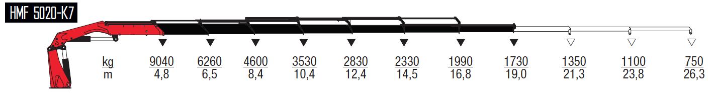 5020-K7-wykresy-udzwigow