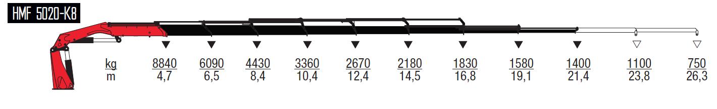 5020-K8-wykresy-udzwigow