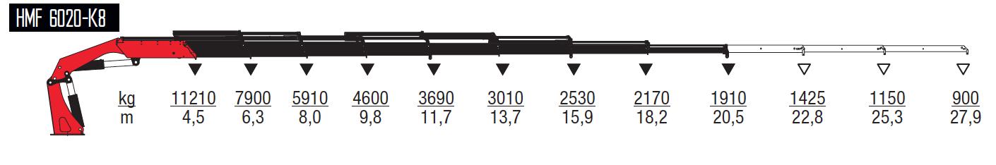 6020-K8-wykresy-udzwigow