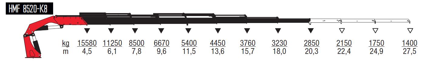 8520-K8-wykresy-udzwigow