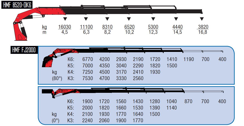 8520-OK6 + FJ2000 K5-wykresy-udzwigow