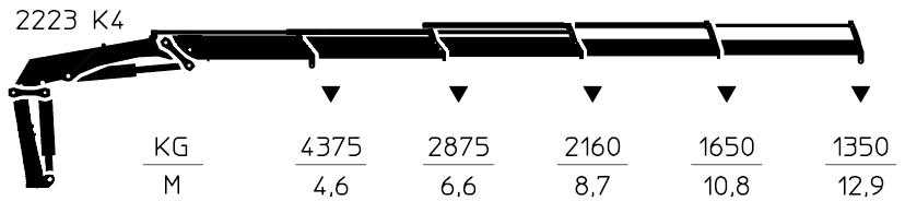 2220-K4-wykres-udzwigu