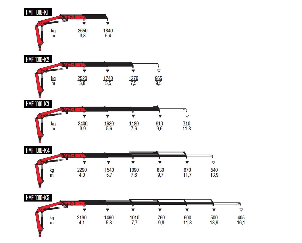1010K-RC-wykresy-udzwigow