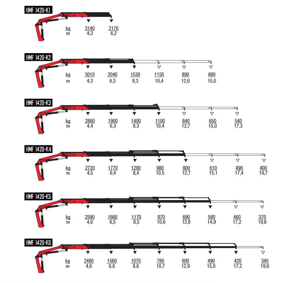 1420K-RC-wykresy-udzwigow