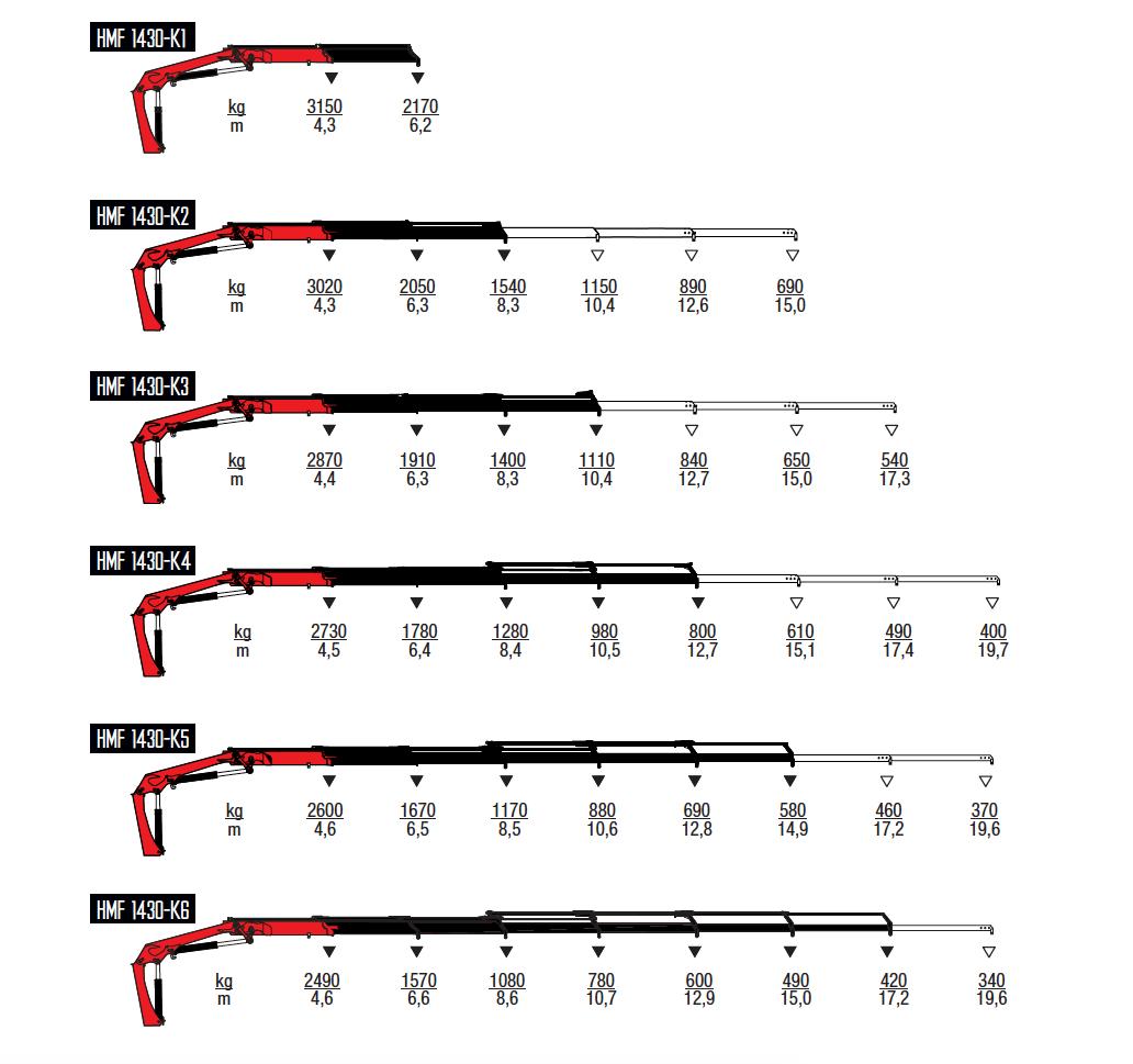 1430-K-wykresy-udzwigow