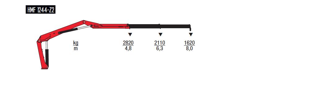 1444-Z-wykresy-udzwigow