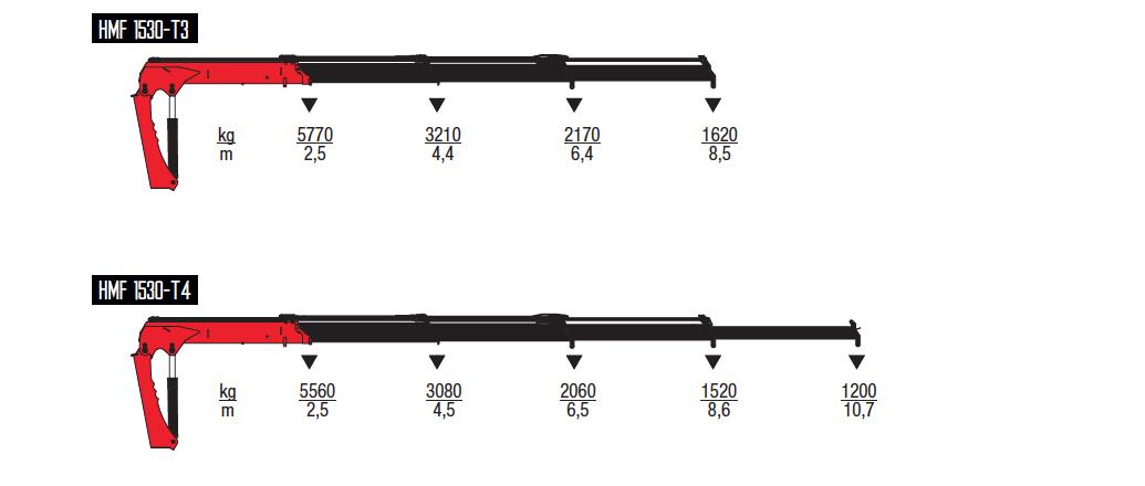 1530-T-wykresy-udzwigow